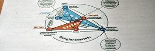 image of Die Evolution der Religion zwischen Ideenhimmel und Bewusstsein